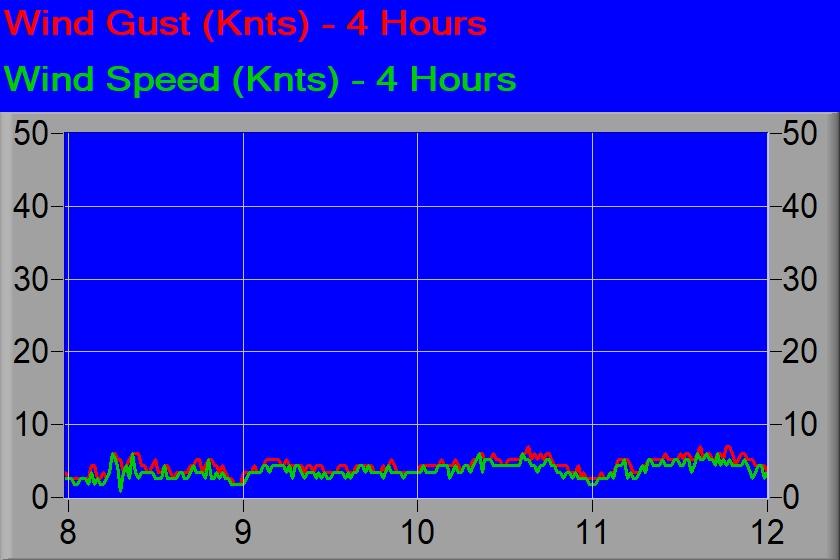 Wind speed over last 4 hours