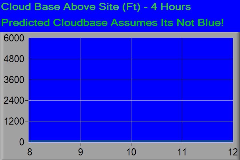 Cloud base above site