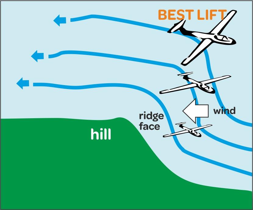 What Is Gliding 187 Midland Gliding Club